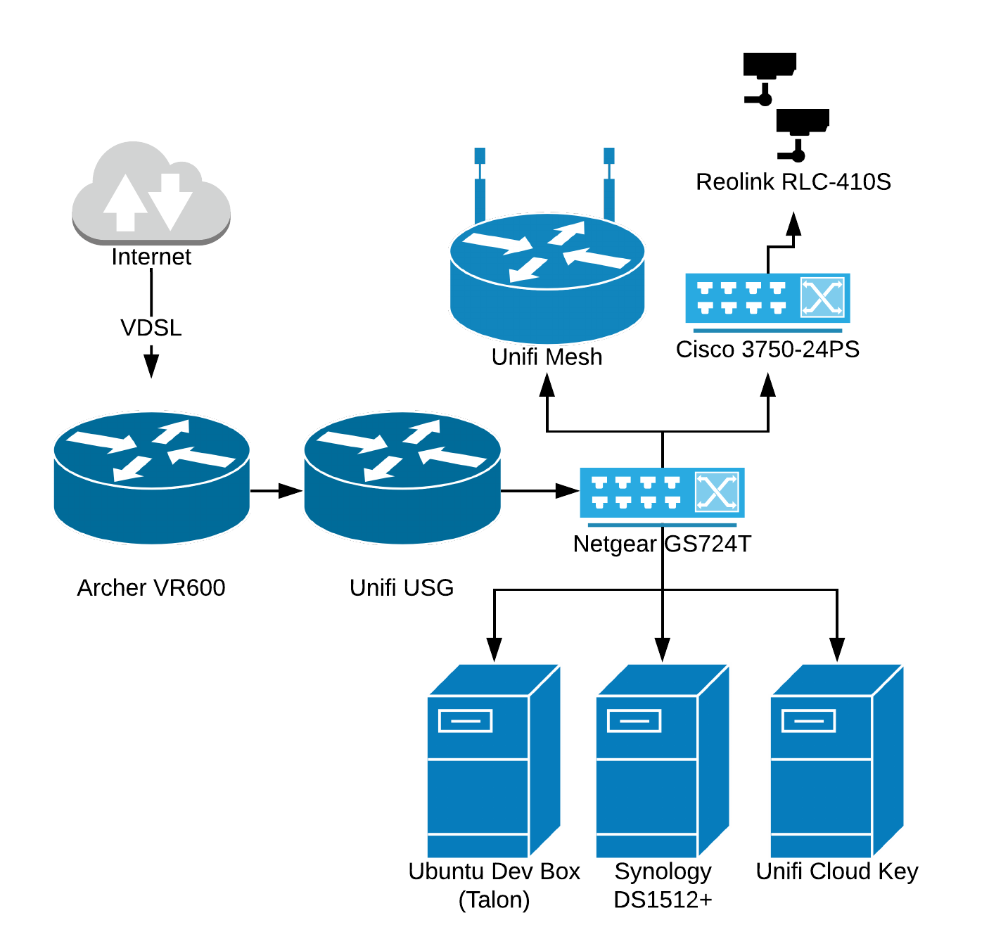 Home Network Brodie Smith Ubiquiti Wiring Diagram
